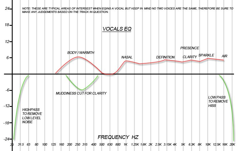 mixing vocals eq chart