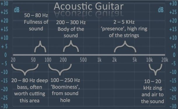 EQ Acoustic Guitar