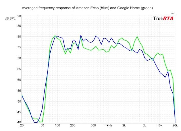 google home and amazon echo speaker frequency response